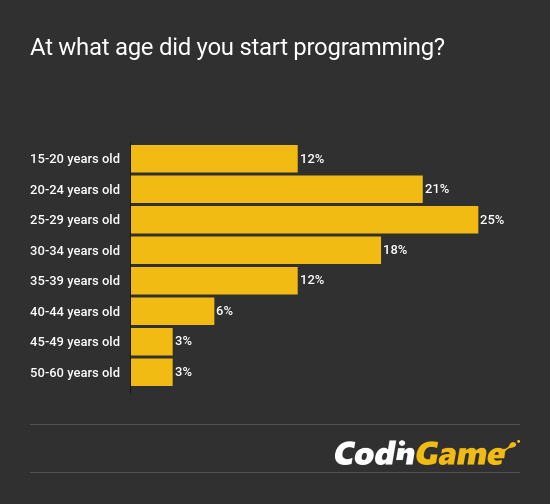 CodinGame Developer Survey 2018 - Programming Age chart