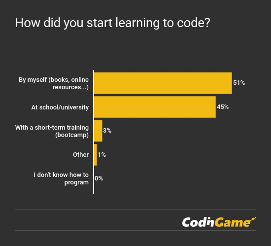 CodinGame Developer Survey 2018 - learning to code chart