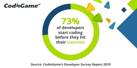 Developer statistic: developers start coding young
