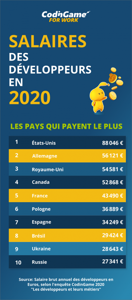 Top 10 des salaires des développeurs en 2020 par CodinGame
