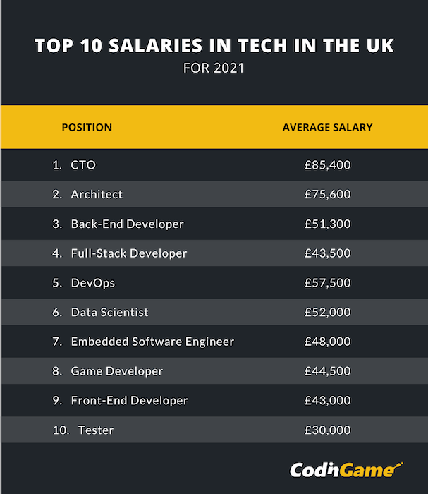 Chart representing the top 10 salaries in tech in the UK for 2021